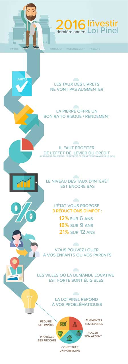 infographie investir loi Pinel 2016